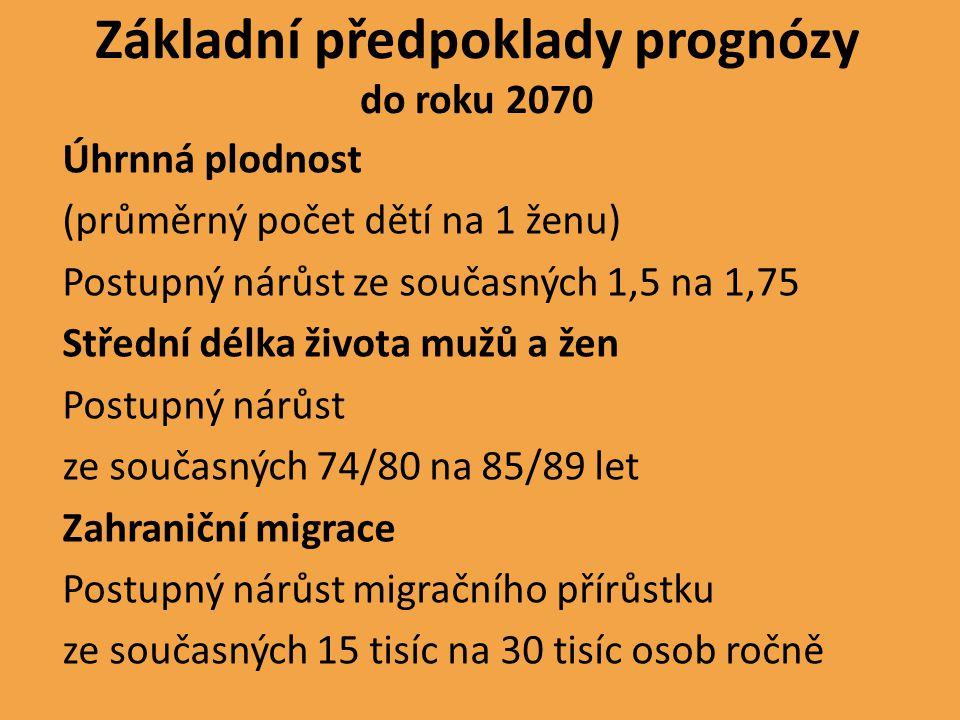 Základní předpoklady prognózy do roku 2070 Úhrnná plodnost (průměrný počet dětí na 1 ženu) Postupný nárůst ze současných 1,5 na 1,75 Střední délka živ