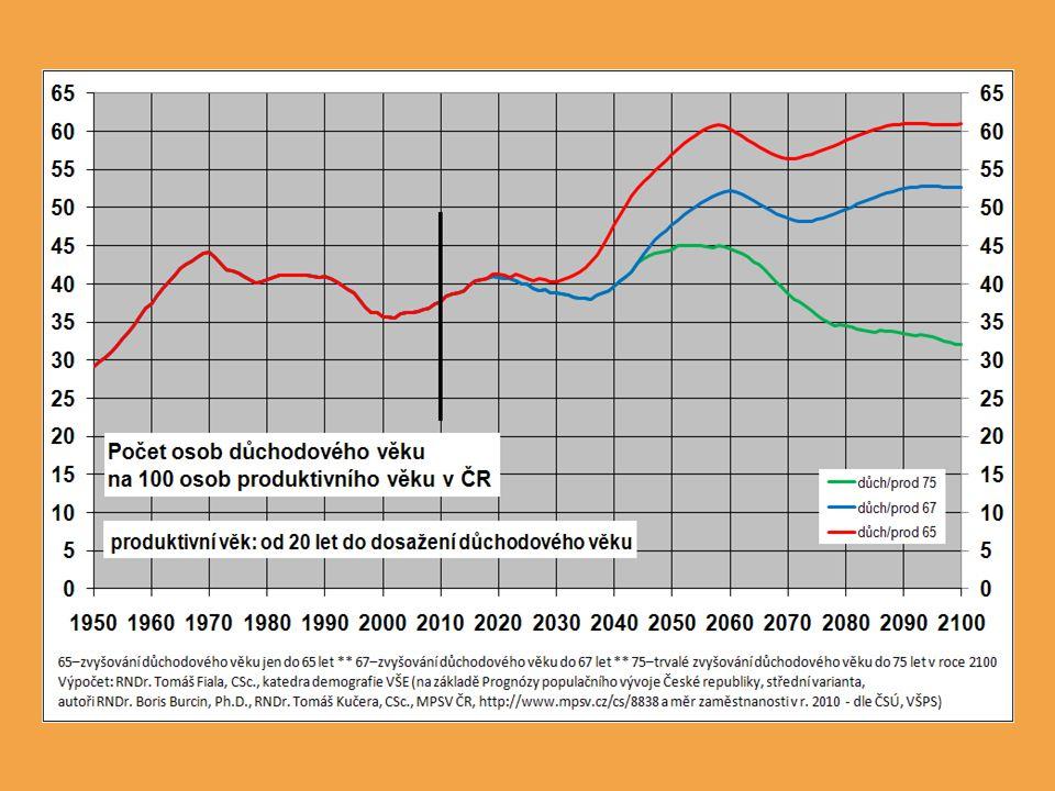 Je předpoklad zachování hodnot měr zaměstnanosti na úrovni roku 2010 realistický .