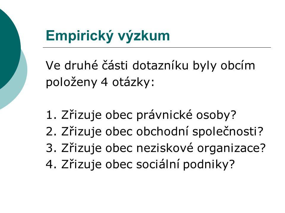 Empirický výzkum Ve druhé části dotazníku byly obcím položeny 4 otázky: 1.
