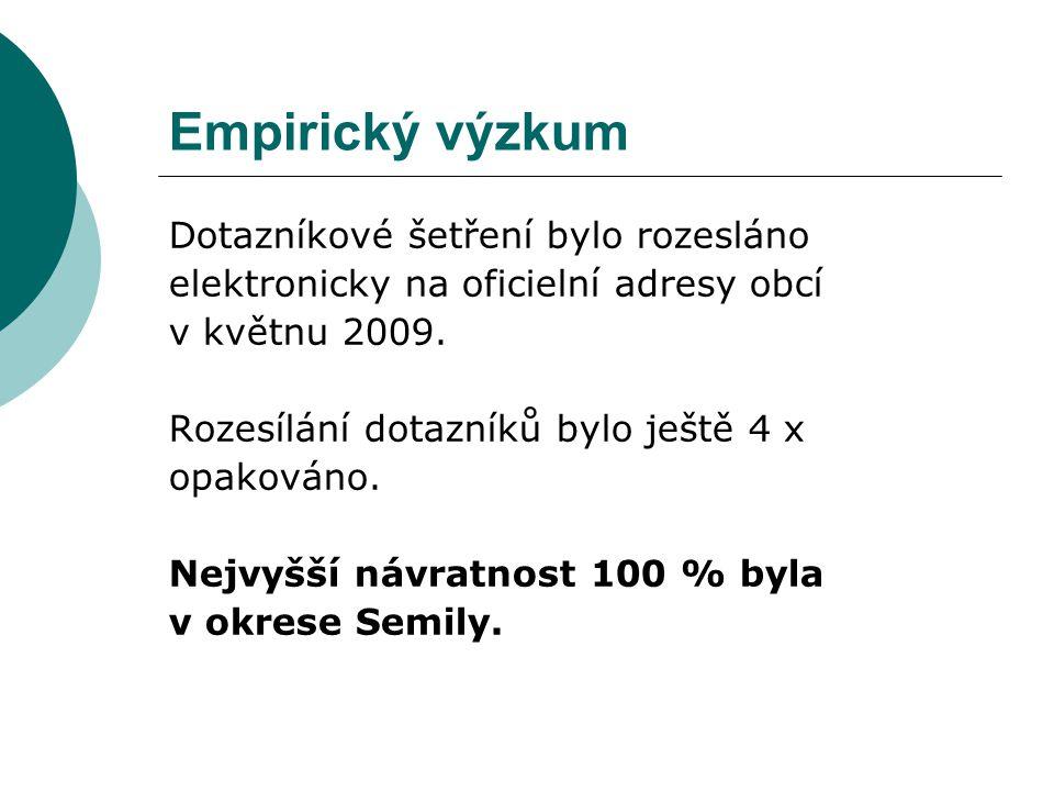 Empirický výzkum Dotazníkové šetření bylo rozesláno elektronicky na oficielní adresy obcí v květnu 2009.