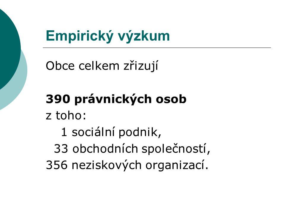 Obce celkem zřizují 390 právnických osob z toho: 1 sociální podnik, 33 obchodních společností, 356 neziskových organizací.