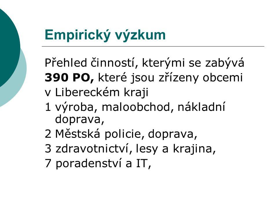 Přehled činností, kterými se zabývá 390 PO, které jsou zřízeny obcemi v Libereckém kraji 1výroba, maloobchod, nákladní doprava, 2Městská policie, doprava, 3 zdravotnictví, lesy a krajina, 7 poradenství a IT,
