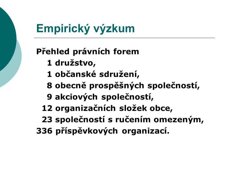 Přehled právních forem 1 družstvo, 1 občanské sdružení, 8 obecně prospěšných společností, 9 akciových společností, 12 organizačních složek obce, 23 společností s ručením omezeným, 336 příspěvkových organizací.