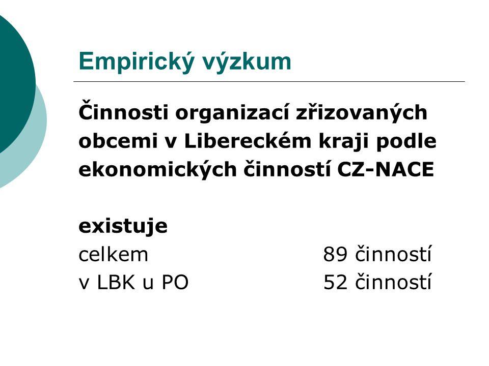 Empirický výzkum Činnosti organizací zřizovaných obcemi v Libereckém kraji podle ekonomických činností CZ-NACE existuje celkem 89 činností v LBK u PO 52 činností