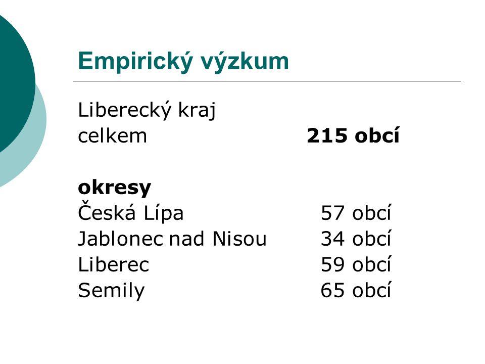 Empirický výzkum Liberecký kraj celkem 215 obcí okresy Česká Lípa57 obcí Jablonec nad Nisou34 obcí Liberec59 obcí Semily 65 obcí
