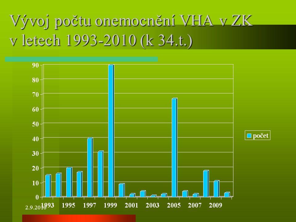 2.9.2010 Vývoj počtu onemocnění VHA v ZK v letech 1993-2010 (k 34.t.)