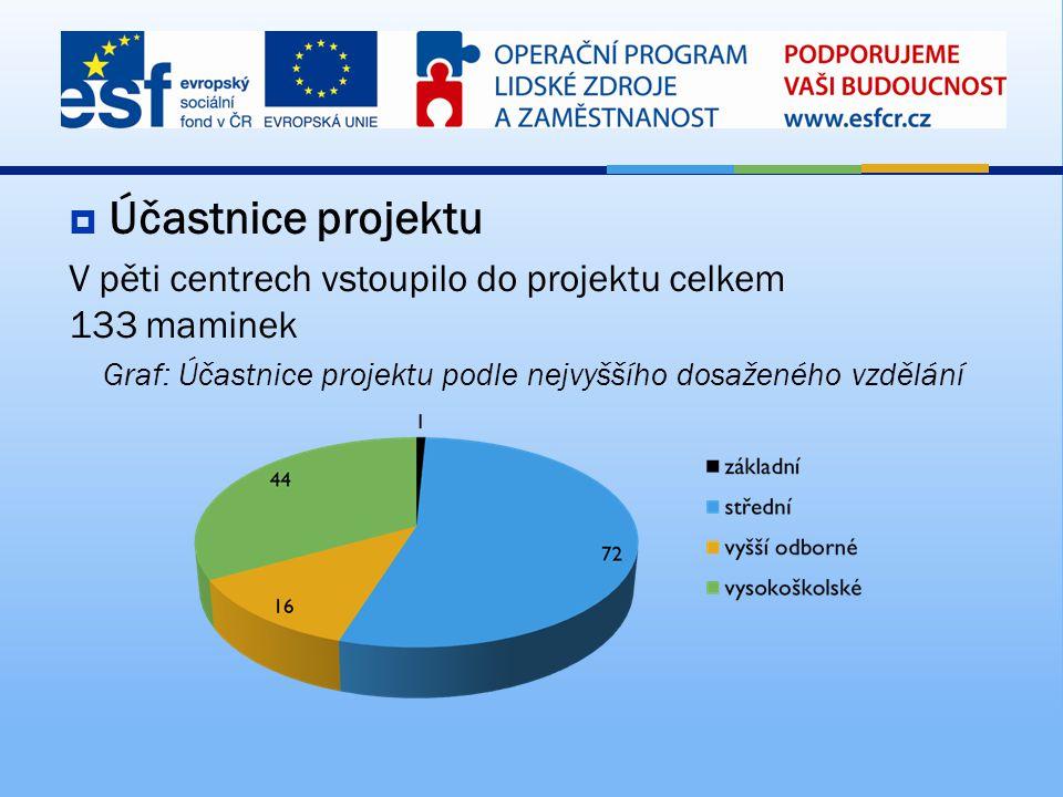  Účastnice projektu V pěti centrech vstoupilo do projektu celkem 133 maminek Graf: Účastnice projektu podle nejvyššího dosaženého vzdělání
