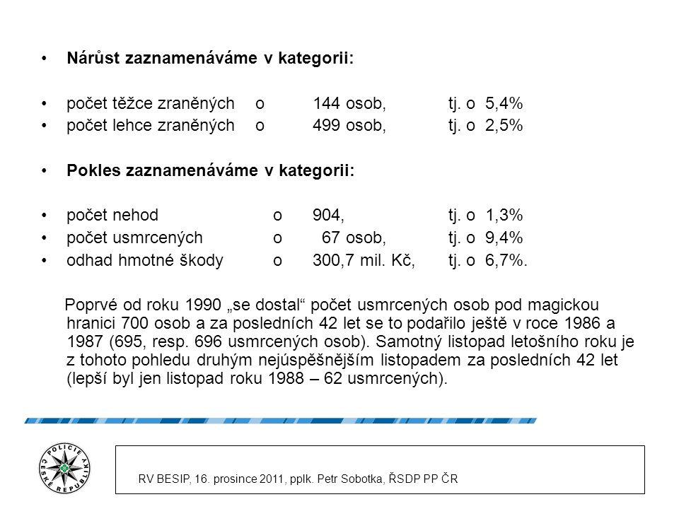 RV BESIP, 16. prosince 2011, pplk. Petr Sobotka, ŘSDP PP ČR Nárůst zaznamenáváme v kategorii: počet těžce zraněných o144 osob,tj. o 5,4% počet lehce z