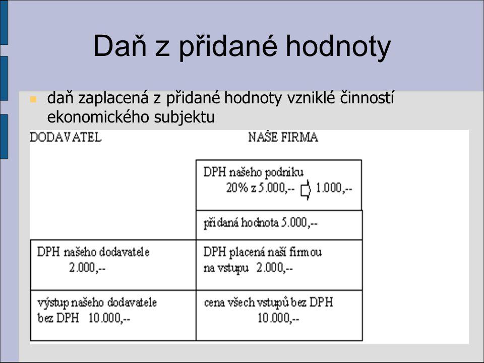 Předmět daně (§ 2) dodání zboží nebo převod nemovitostí osobou povinnou poskytnutí služby za úplatu osobou povinnou pořízení zboží z jiného členského státu EU za úplatu uskutečnění v tuzemsku osobou povinnou k dani nebo právnickou osobou, která nebyla založena za účelem podnikání pořízení nového dopravního prostředku z jiného členského státu za úplatu osobou, která není osobou povinnou k dani