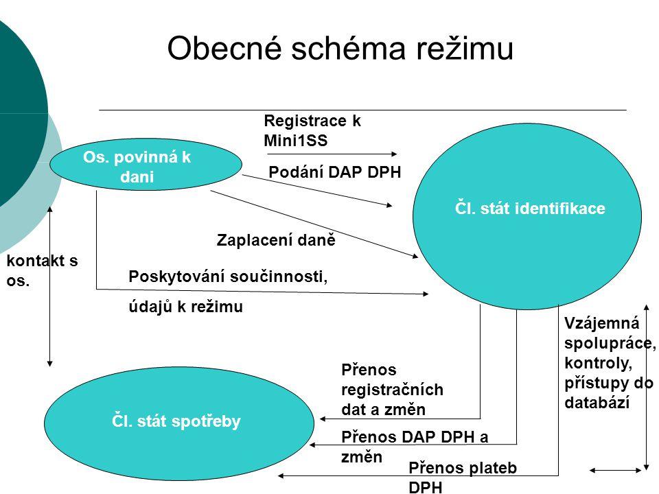 Obecné schéma režimu Os. povinná k dani Čl. stát identifikace Registrace k Mini1SS Podání DAP DPH Zaplacení daně Poskytování součinnosti, údajů k reži
