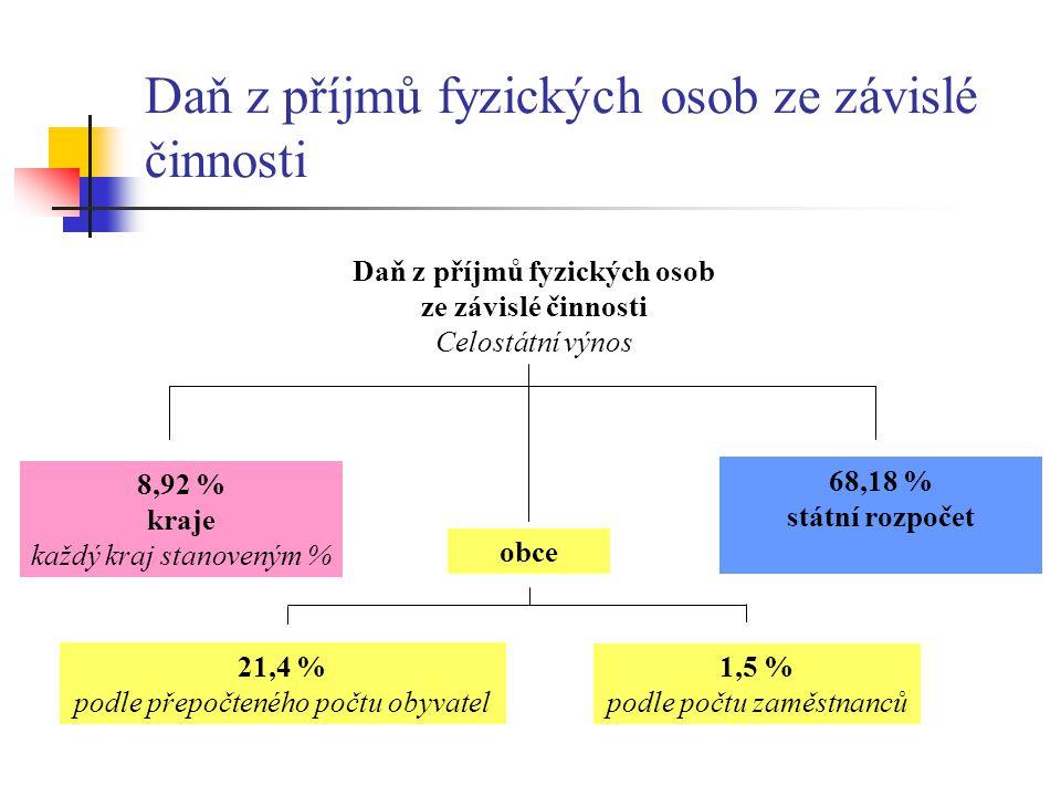 Daň z příjmů fyzických osob ze závislé činnosti Celostátní výnos 1,5 % podle počtu zaměstnanců 21,4 % podle přepočteného počtu obyvatel 8,92 % kraje k