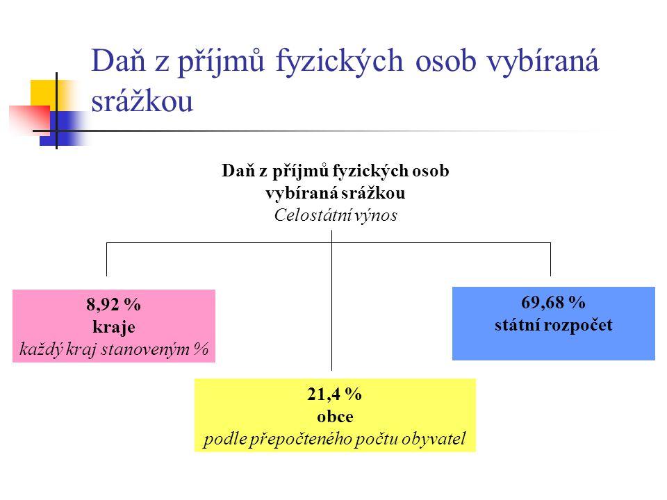 Daň z příjmů fyzických osob vybíraná srážkou Celostátní výnos 21,4 % obce podle přepočteného počtu obyvatel 8,92 % kraje každý kraj stanoveným % 69,68