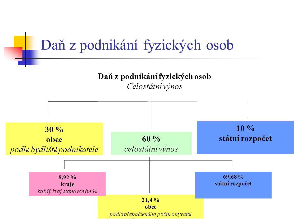 Daň z podnikání fyzických osob Celostátní výnos 30 % obce podle bydliště podnikatele 10 % státní rozpočet 60 % celostátní výnos 21,4 % obce podle přep