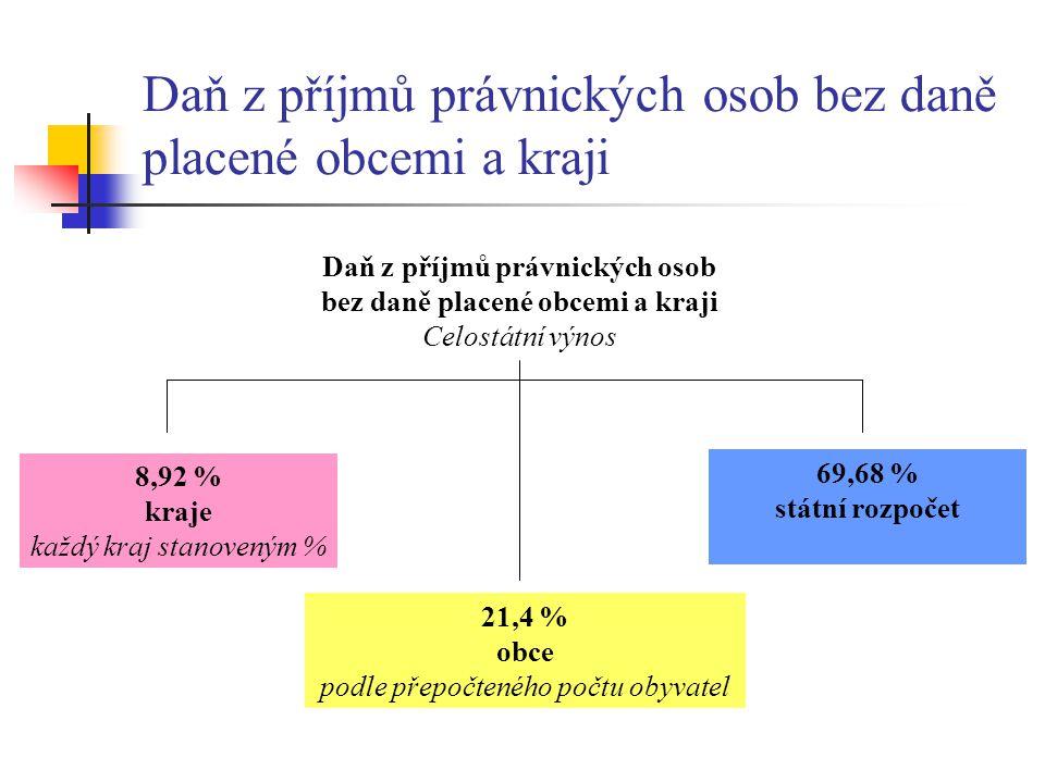 Daň z příjmů právnických osob bez daně placené obcemi a kraji Celostátní výnos 21,4 % obce podle přepočteného počtu obyvatel 8,92 % kraje každý kraj s