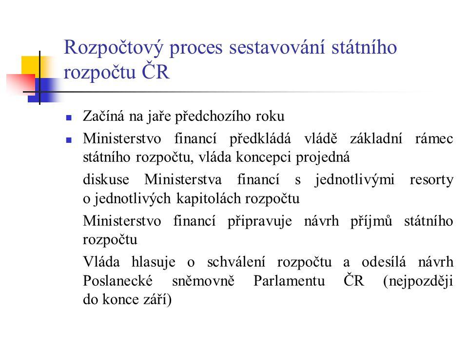 Rozpočtový proces sestavování státního rozpočtu ČR Začíná na jaře předchozího roku Ministerstvo financí předkládá vládě základní rámec státního rozpoč
