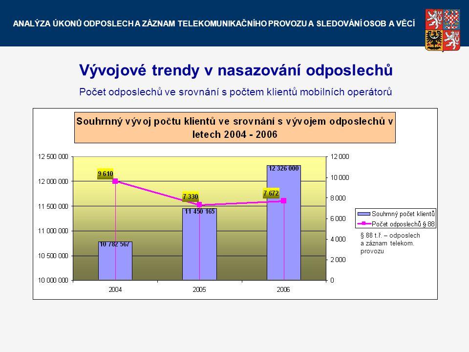 Vývojové trendy v nasazování odposlechů Počet odposlechů ve srovnání s počtem klientů mobilních operátorů § 88 t.ř. – odposlech a záznam telekom. prov