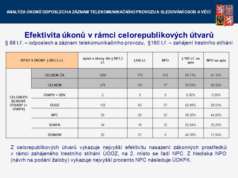 Efektivita úkonů v rámci celorepublikových útvarů § 88 t.ř. – odposlech a záznam telekomunikačního provozu, §160 t.ř. – zahájení trestního stíhání SPI