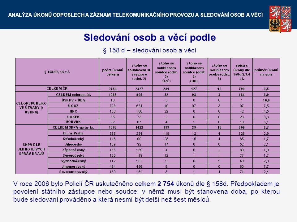 Sledování osob a věcí podle § 158 d – sledování osob a věcí V roce 2006 bylo Policií ČR uskutečněno celkem 2 754 úkonů dle § 158d. Předpokladem je pov