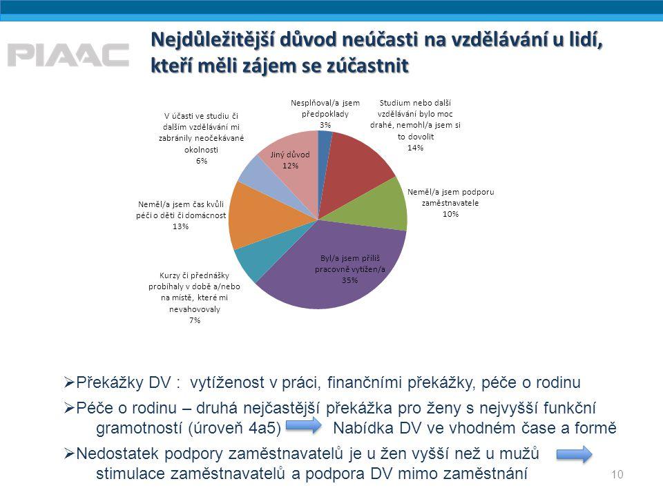 Nejdůležitější důvod neúčasti na vzdělávání u lidí, kteří měli zájem se zúčastnit 10  Překážky DV : vytíženost v práci, finančními překážky, péče o r