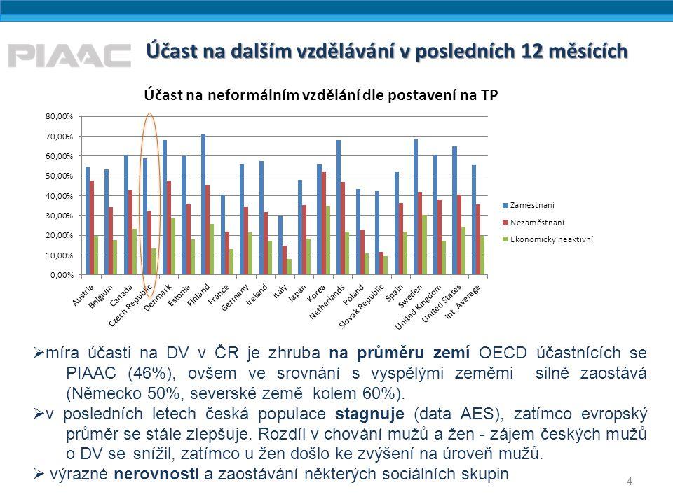 Účast na dalším vzdělávání v posledních 12 měsících 4  míra účasti na DV v ČR je zhruba na průměru zemí OECD účastnících se PIAAC (46%), ovšem ve sro