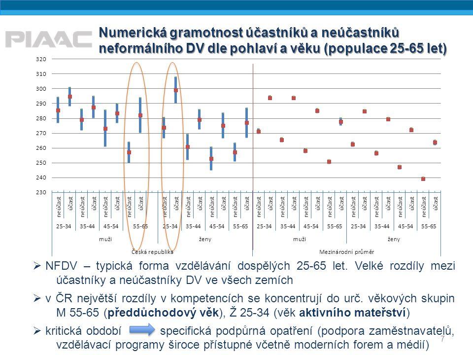 Numerická gramotnost účastníků a neúčastníků neformálního DV dle pohlaví a věku (populace 25-65 let) 7  NFDV – typická forma vzdělávání dospělých 25-