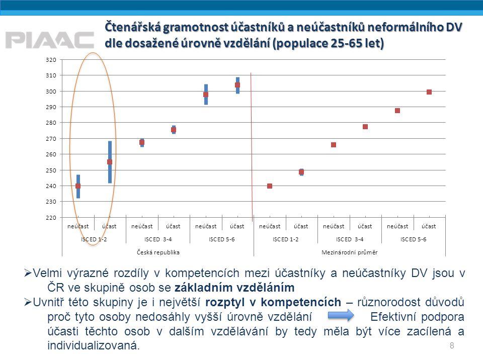 Čtenářská gramotnost účastníků a neúčastníků neformálního DV dle dosažené úrovně vzdělání (populace 25-65 let) 8  Velmi výrazné rozdíly v kompetencíc