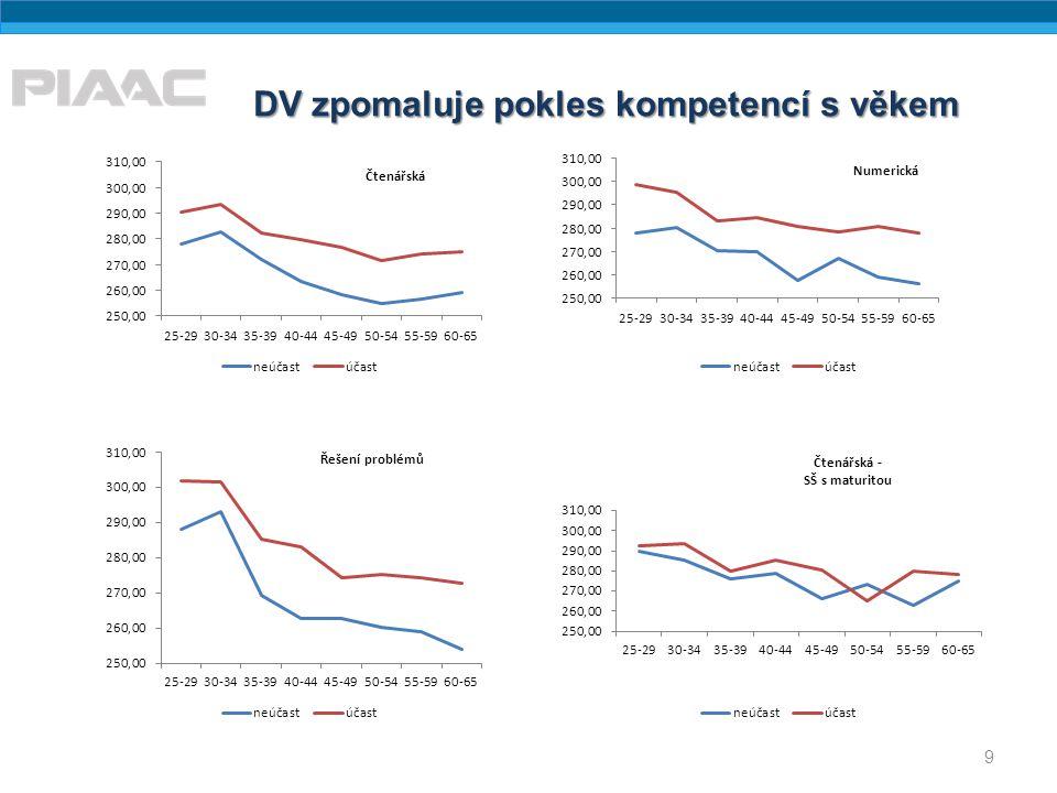 DV zpomaluje pokles kompetencí s věkem 9