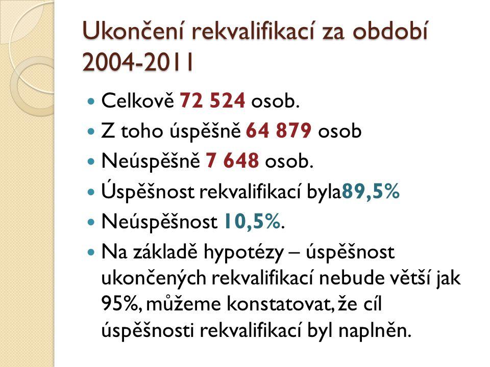 Ukončení rekvalifikací za období 2004-2011 Celkově 72 524 osob.