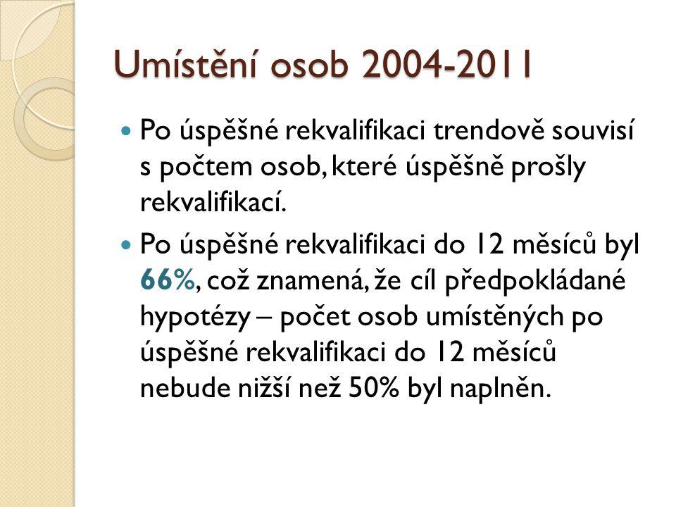 Umístění osob 2004-2011 Po úspěšné rekvalifikaci trendově souvisí s počtem osob, které úspěšně prošly rekvalifikací.