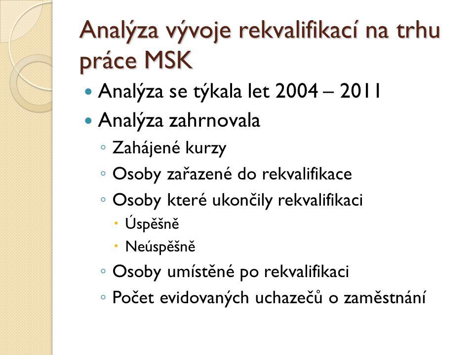Analýza vývoje rekvalifikací na trhu práce MSK Analýza se týkala let 2004 – 2011 Analýza zahrnovala ◦ Zahájené kurzy ◦ Osoby zařazené do rekvalifikace ◦ Osoby které ukončily rekvalifikaci  Úspěšně  Neúspěšně ◦ Osoby umístěné po rekvalifikaci ◦ Počet evidovaných uchazečů o zaměstnání