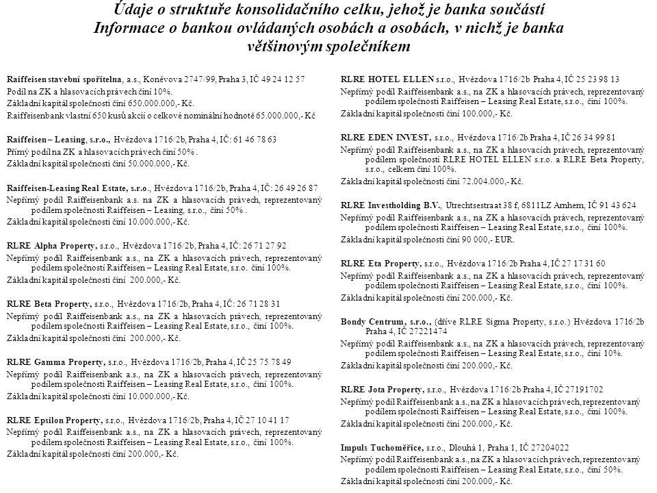 Informace o bankou ovládaných osobách a osobách, v nichž je banka většinovým společníkem RLRE Ypsilon Property, s.r.o., Hvězdova 1716/2b, Praha 4, IČ 27383016 Nepřímý podíl Raiffeisenbank a.s., na ZK a hlasovacích právech, reprezentovaný podílem společnosti Raiffeisen – Leasing Real Estate, s.r.o., činí 50%.