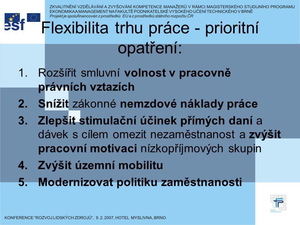 Flexibilita trhu práce - prioritní opatření: 1.Rozšířit smluvní volnost v pracovně právních vztazích 2.Snížit zákonné nemzdové náklady práce 3.Zlepšit