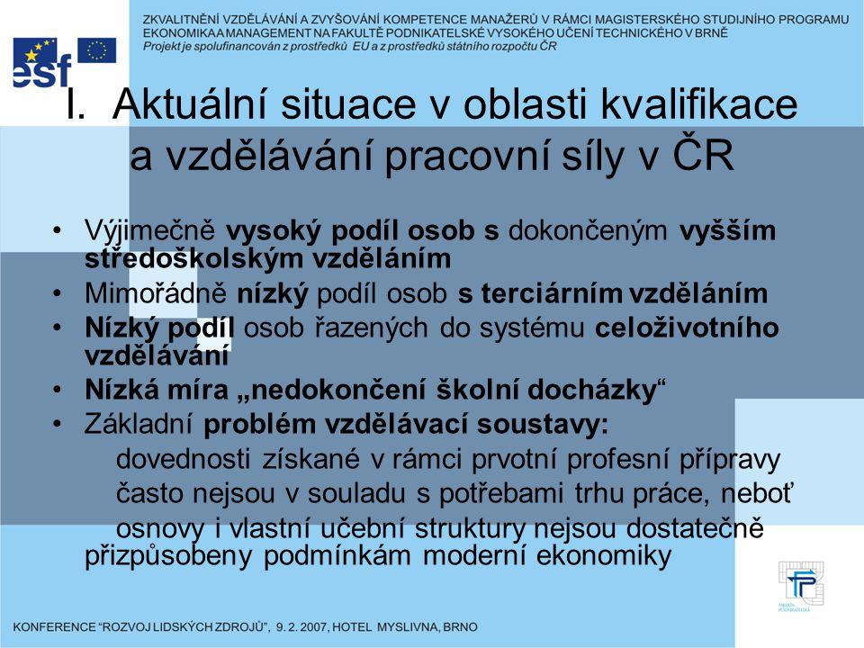 I. Aktuální situace v oblasti kvalifikace a vzdělávání pracovní síly v ČR Výjimečně vysoký podíl osob s dokončeným vyšším středoškolským vzděláním Mim