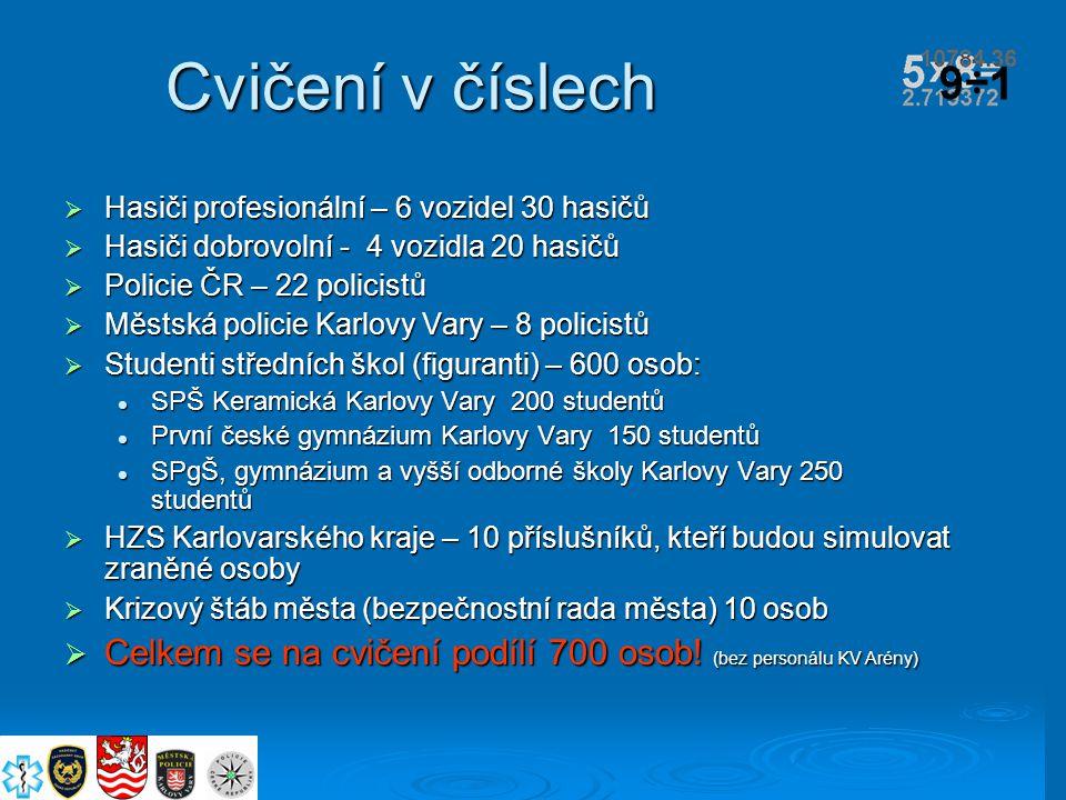 Cvičení v číslech  Hasiči profesionální – 6 vozidel 30 hasičů  Hasiči dobrovolní - 4 vozidla 20 hasičů  Policie ČR – 22 policistů  Městská policie