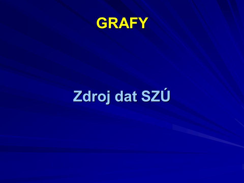 GRAFY Zdroj dat SZÚ