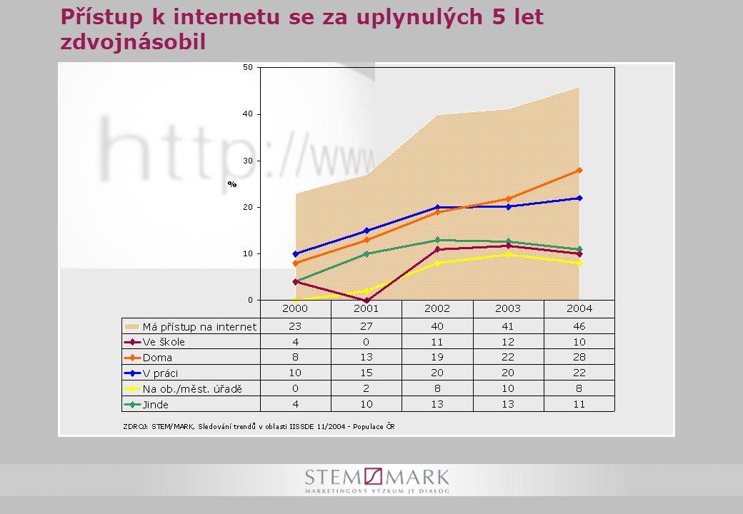 Přístup k internetu se za uplynulých 5 let zdvojnásobil
