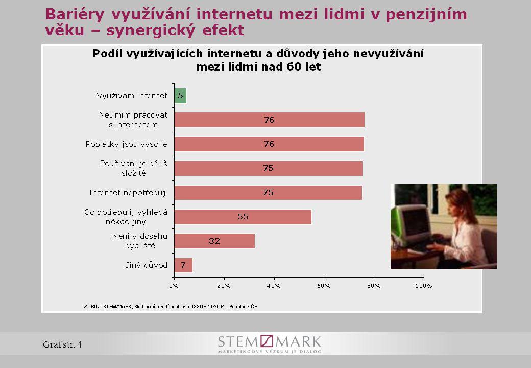 Bariéry využívání internetu mezi lidmi v penzijním věku – synergický efekt Graf str. 4