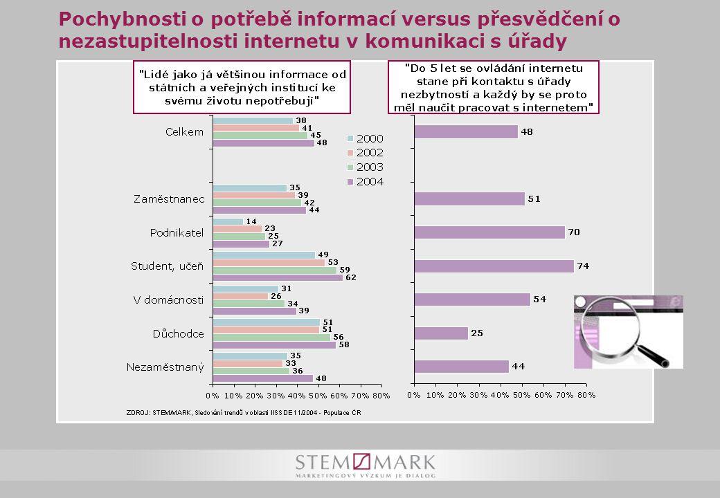 Pochybnosti o potřebě informací versus přesvědčení o nezastupitelnosti internetu v komunikaci s úřady