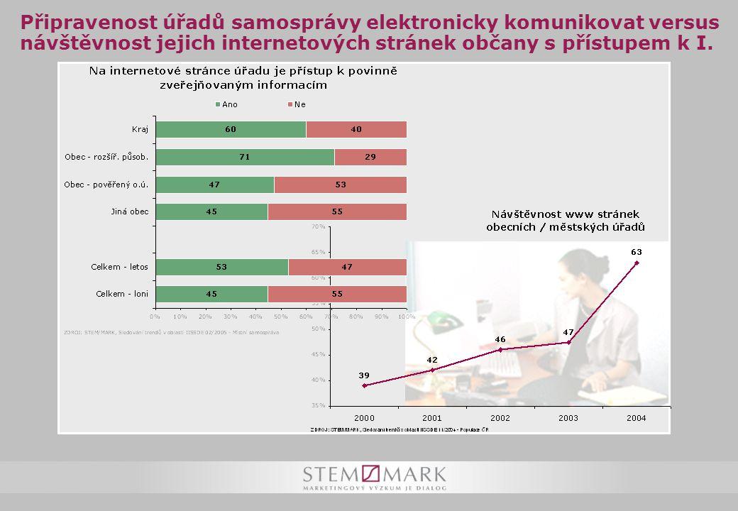 Připravenost úřadů samosprávy elektronicky komunikovat versus návštěvnost jejich internetových stránek občany s přístupem k I.