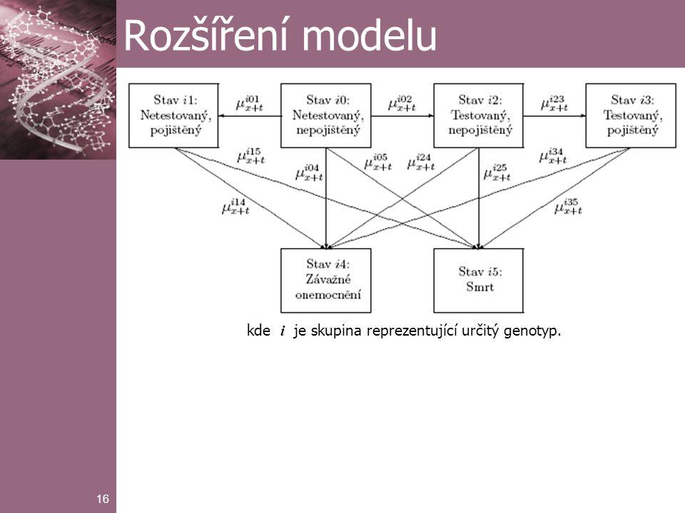 16 Rozšíření modelu kde i je skupina reprezentující určitý genotyp.