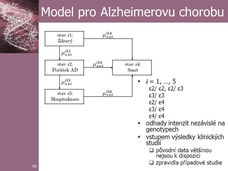 19 Model pro Alzheimerovu chorobu  i = 1, …, 5 ε2/ ε2, ε2/ ε3 ε3/ ε3 ε2/ ε4 ε3/ ε4 ε4/ ε4  odhady intenzit nezávislé na genotypech  vstupem výsledky klinických studií  původní data většinou nejsou k dispozici  zpravidla případové studie