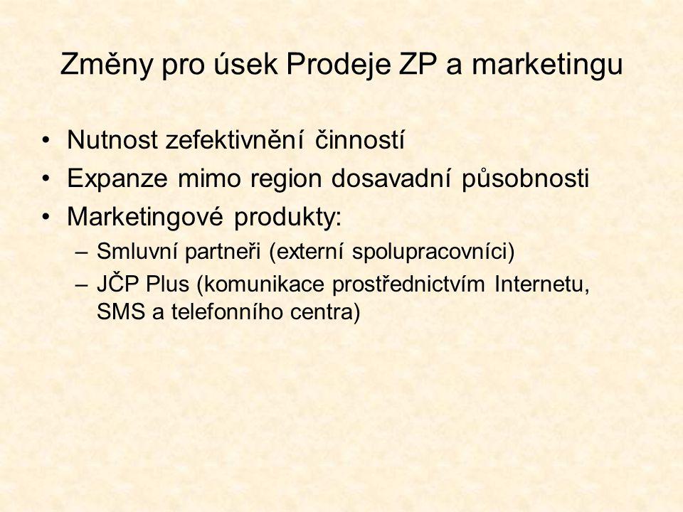 Změny pro úsek Prodeje ZP a marketingu Nutnost zefektivnění činností Expanze mimo region dosavadní působnosti Marketingové produkty: –Smluvní partneři (externí spolupracovníci) –JČP Plus (komunikace prostřednictvím Internetu, SMS a telefonního centra)