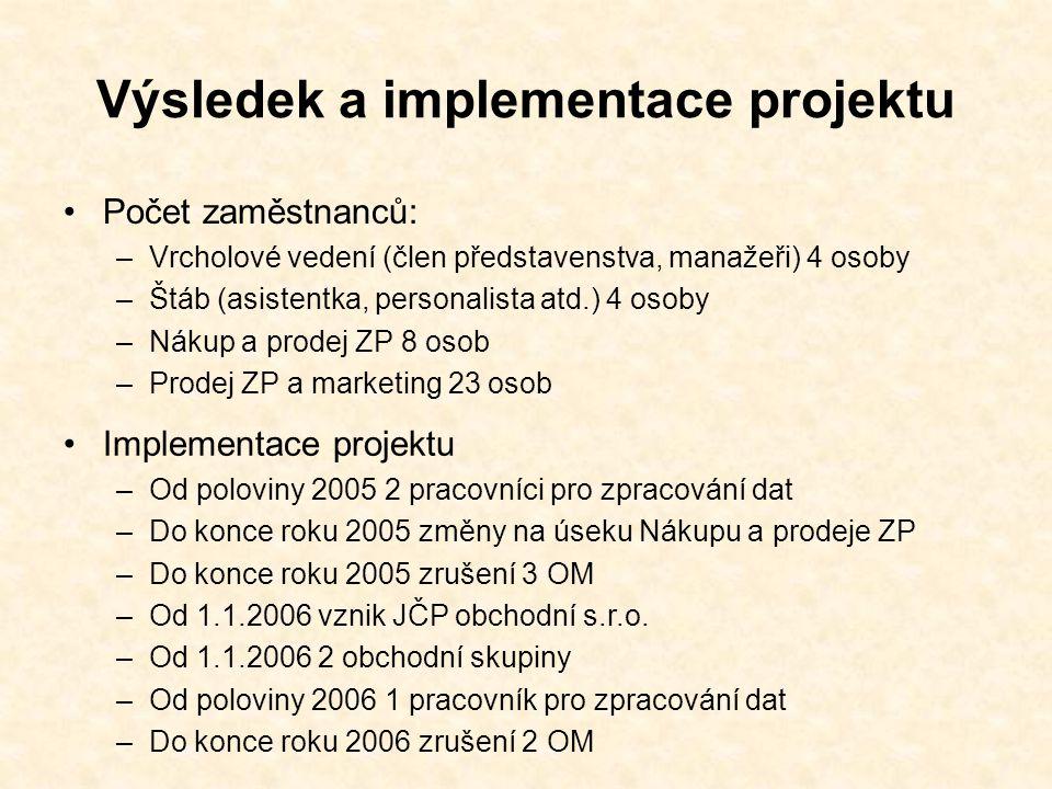 Výsledek a implementace projektu Počet zaměstnanců: –Vrcholové vedení (člen představenstva, manažeři) 4 osoby –Štáb (asistentka, personalista atd.) 4 osoby –Nákup a prodej ZP 8 osob –Prodej ZP a marketing 23 osob Implementace projektu –Od poloviny 2005 2 pracovníci pro zpracování dat –Do konce roku 2005 změny na úseku Nákupu a prodeje ZP –Do konce roku 2005 zrušení 3 OM –Od 1.1.2006 vznik JČP obchodní s.r.o.