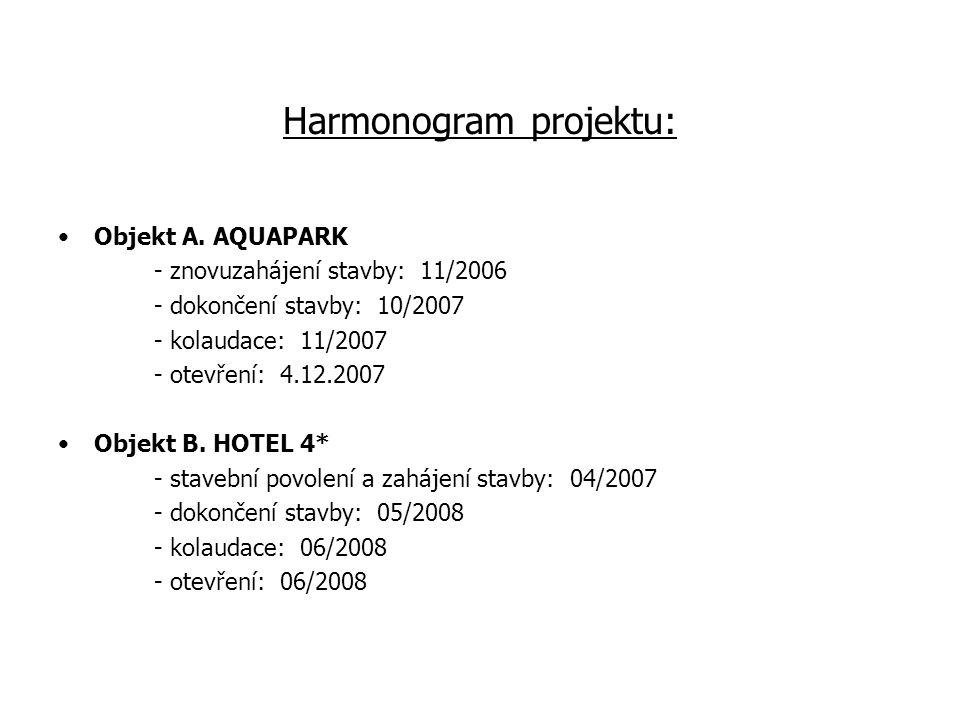 Harmonogram projektu: Objekt A.