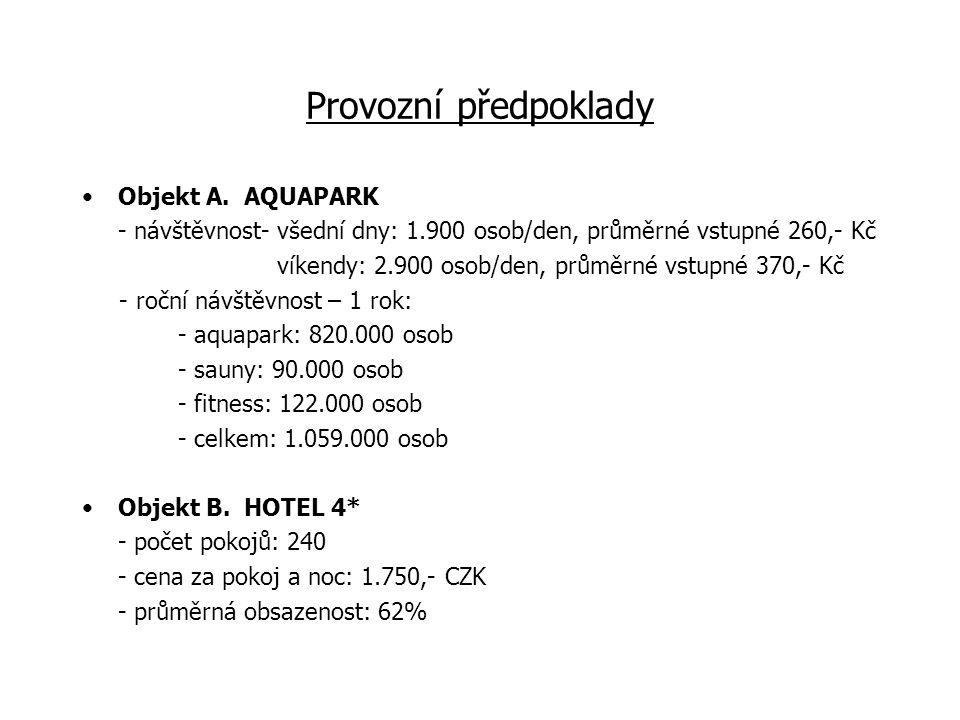 Provozovatel objektů Objekt A.AQUAPARK - GMF AQUAPARK PRAGUE a.s.