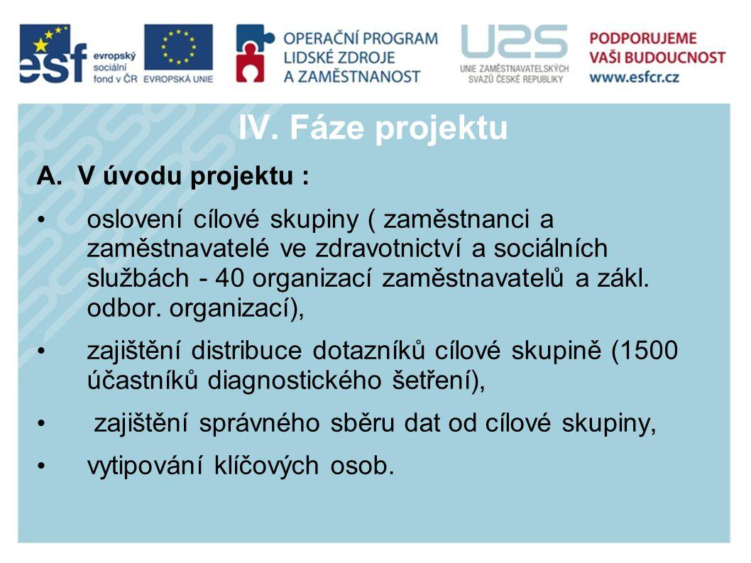 IV. Fáze projektu A.