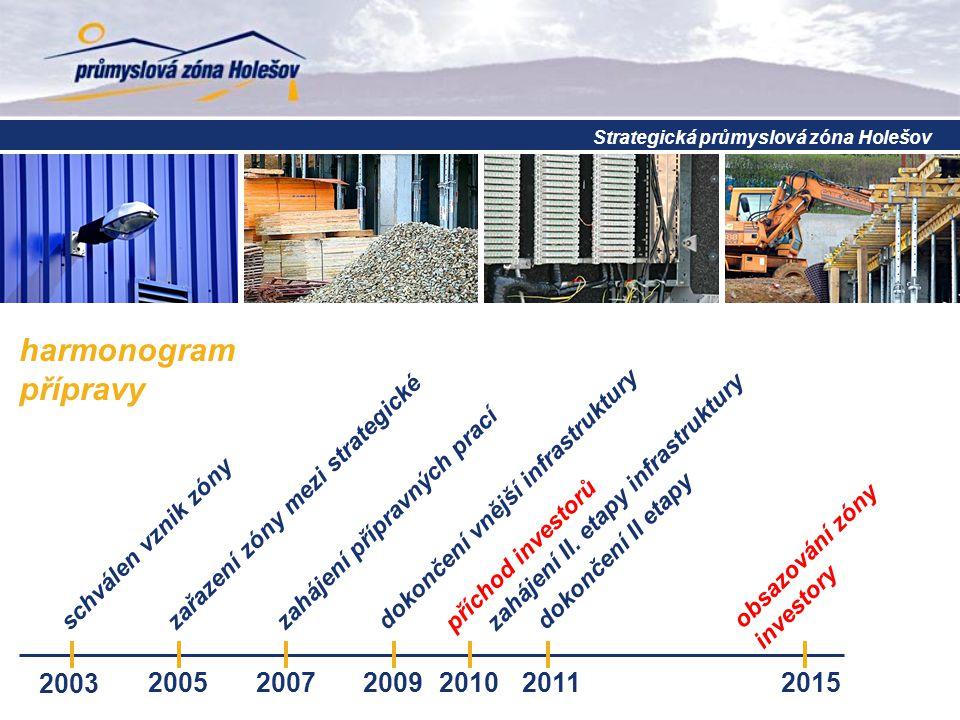 obsazování zóny investory harmonogram přípravy Strategická průmyslová zóna Holešov schválen vznik zóny 2003 zařazení zóny mezi strategické 2005 zaháje