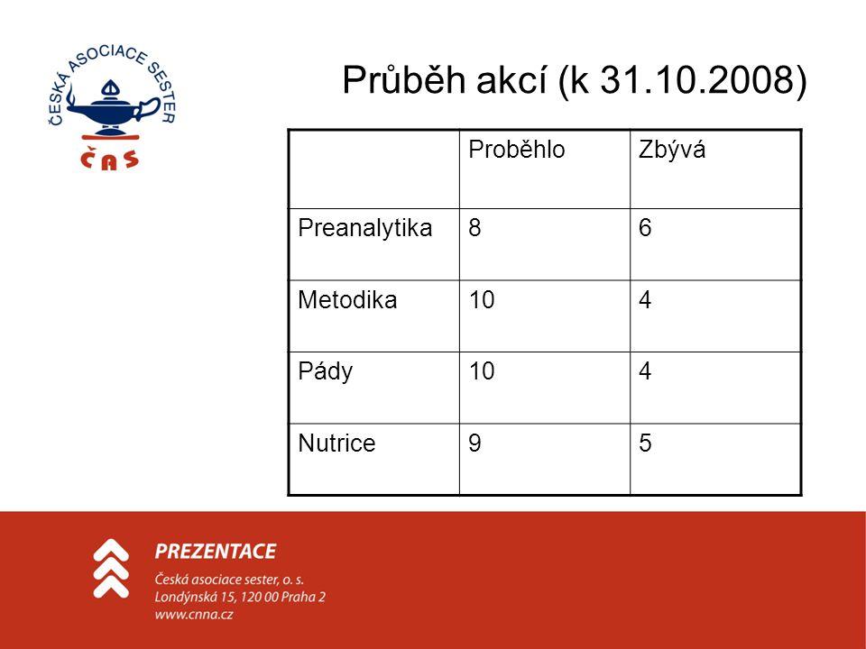 Průběh akcí (k 31.10.2008) ProběhloZbývá Preanalytika86 Metodika104 Pády104 Nutrice95