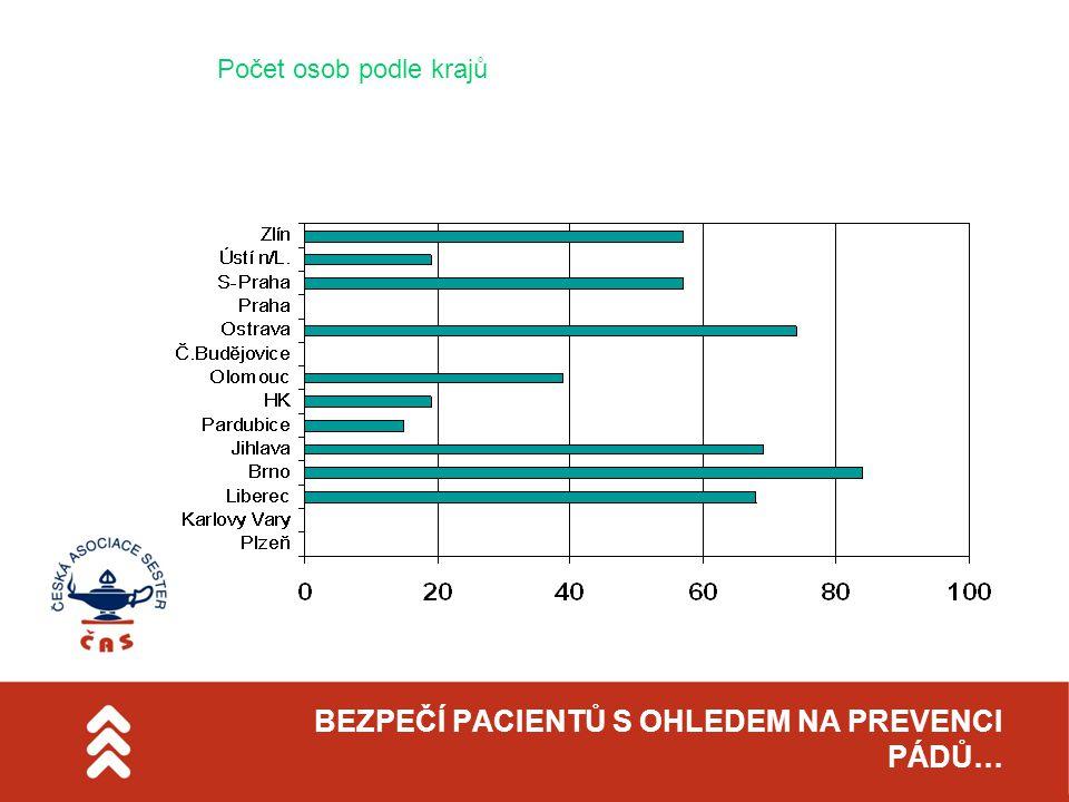 BEZPEČÍ PACIENTŮ S OHLEDEM NA PREVENCI PÁDŮ… Počet osob podle krajů