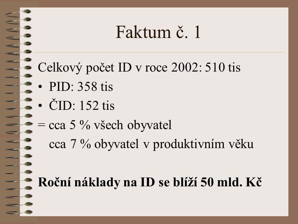 Faktum č. 1 Celkový počet ID v roce 2002: 510 tis PID: 358 tis ČID: 152 tis = cca 5 % všech obyvatel cca 7 % obyvatel v produktivním věku Roční náklad